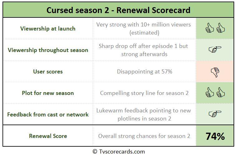 cursed season 2 scorecard