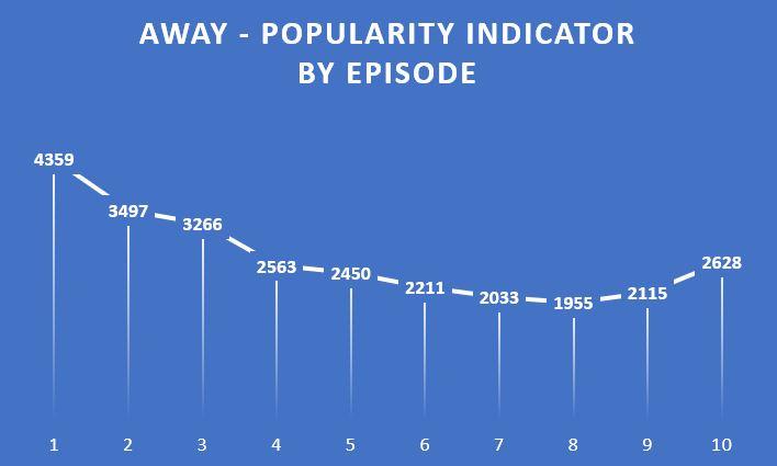 popularity chart