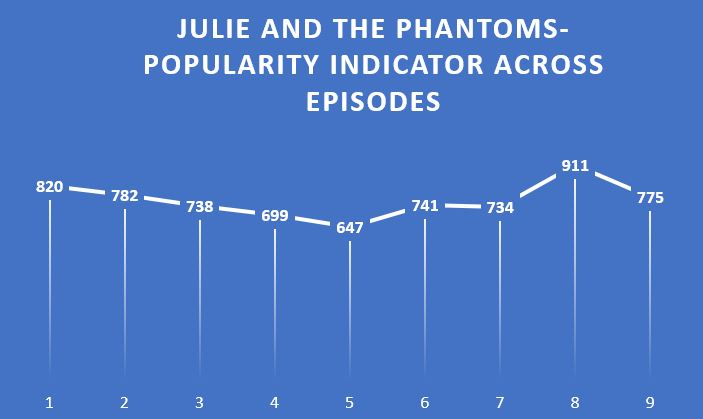 popularity score by episode