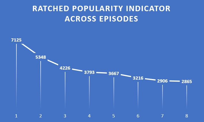 ratched popularity indicator chart
