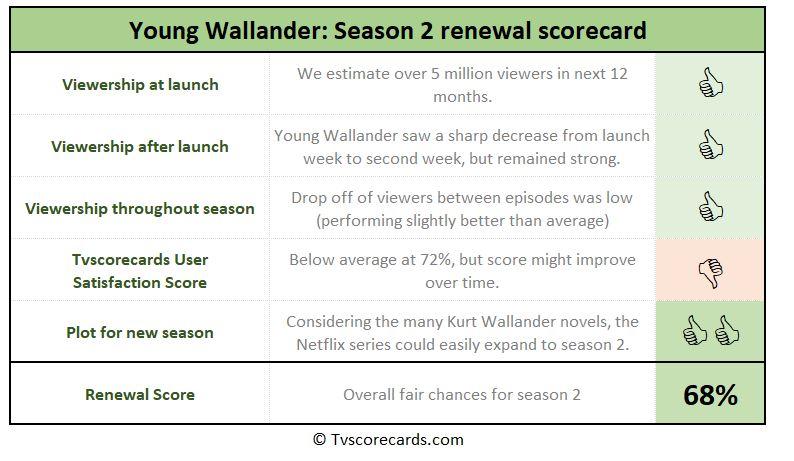season 2 scorecard