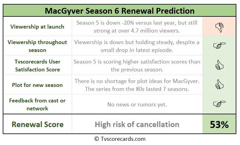 season 6 renewal scorecard