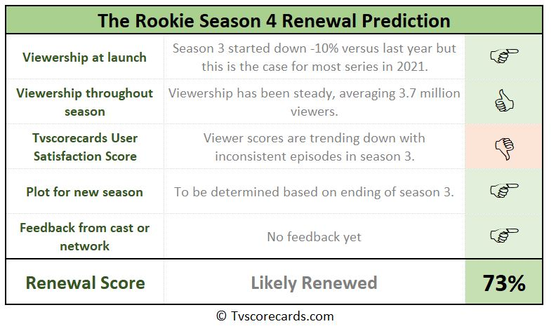 Rookie season 4 scorecard