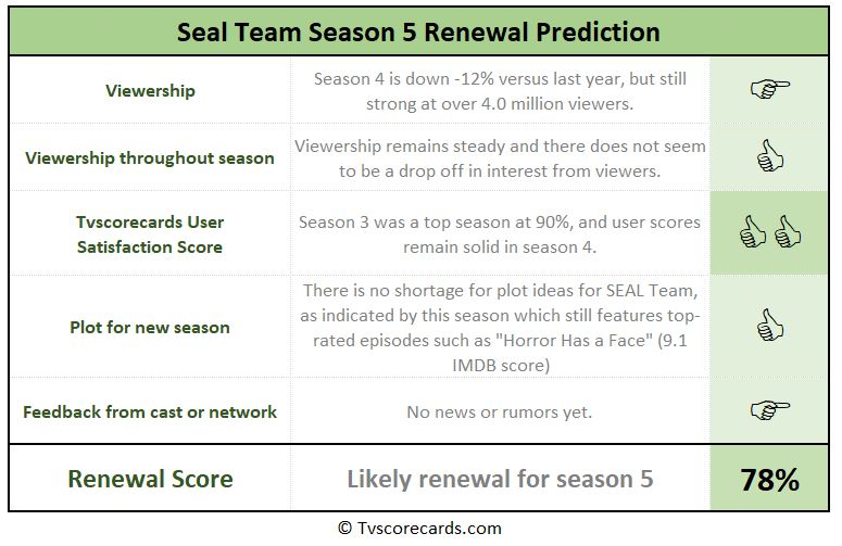 season 5 renewal scorecard