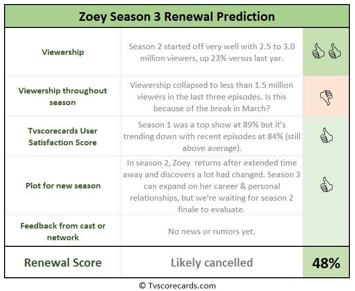 renewal scorecard for season 3
