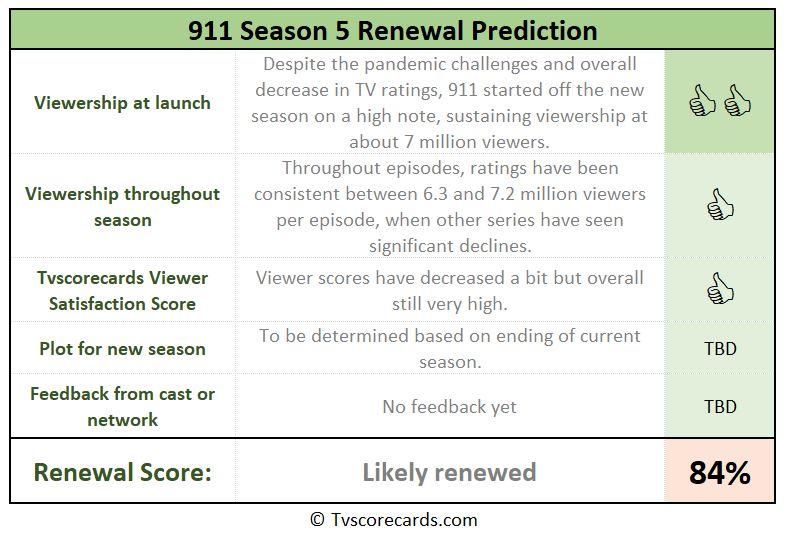 911 season 5 chances