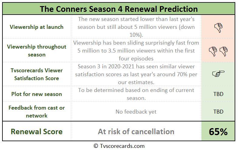 season 4 renewal chances