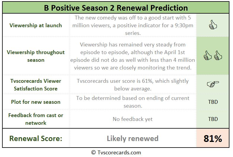 B Positive season 2 chances