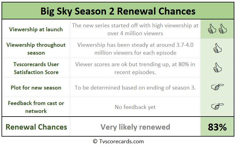 season 2 renewal scorecard