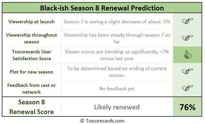 season 8 renewal scorecard