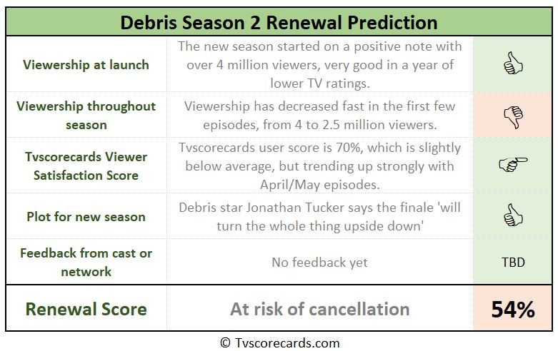Debris renewal scorecard for season 2
