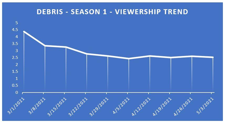 Debris' drop in viewers in first season