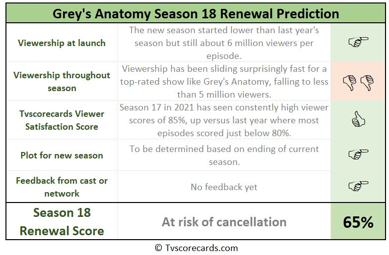 season 18 renewal chances