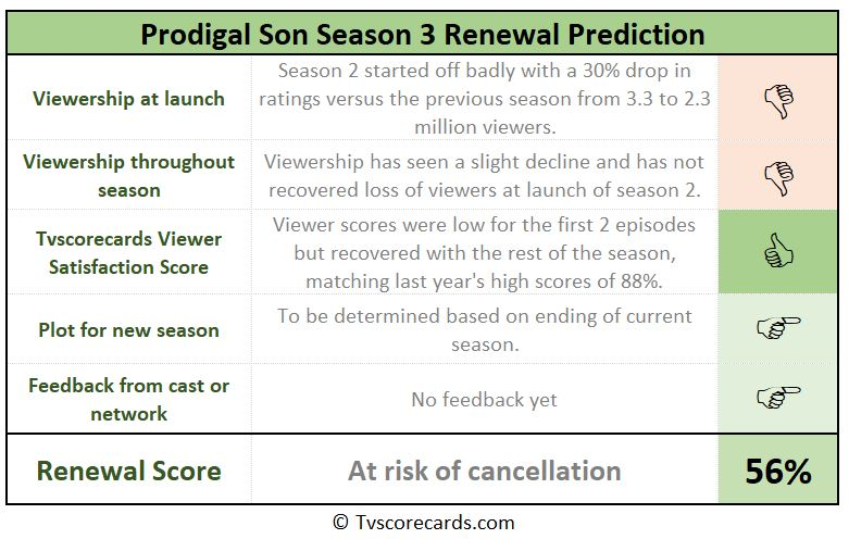 Prodigal Son season 3